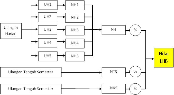 Mekanisme Nilai LHB
