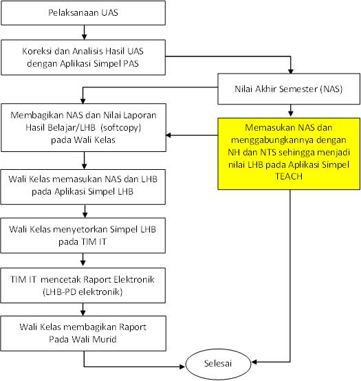 Mekanisme UAS