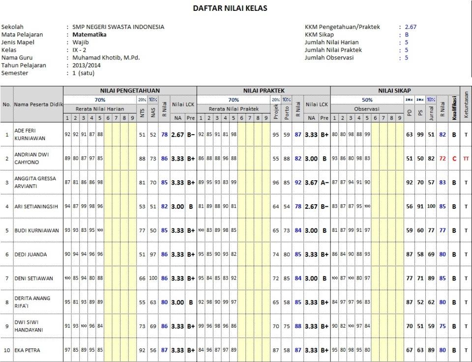 Daftar Nilai LCK SMP