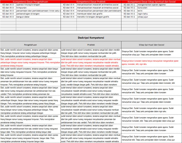 Daftar Profil Nilai LCK SMP