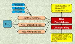 Nilai Pengetahuan (Prosedur)