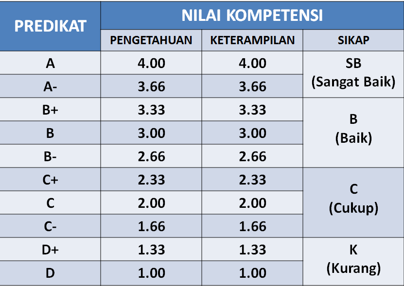 Free Download Buku Guru Dan Buku Siswa Ipa Smp Kurikulum Share The Knownledge