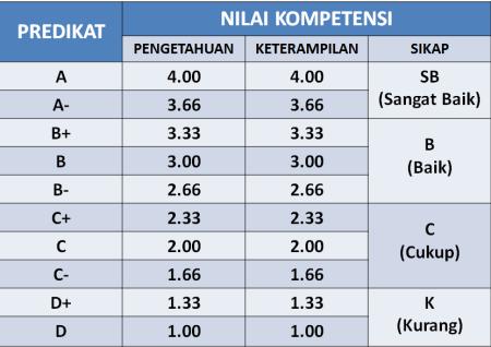 tabel konversi
